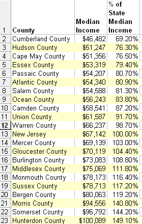 NJ median income chart