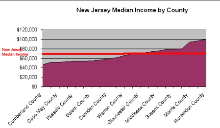 new jersey median income