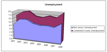 Cumberland County NJ unemployment