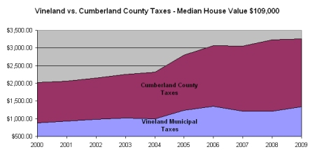 vineland vs county taxes